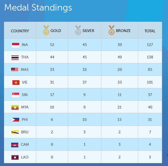 Perolehan medali sementara ASEAN Paragames 2015